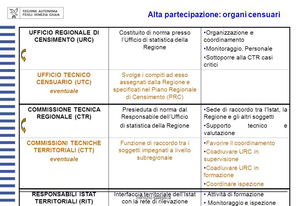 Servizio statistica Alta partecipazione: organi censuari UFFICIO REGIONALE DI CENSIMENTO (URC) Costituito di norma presso lUfficio di statistica della Regione Organizzazione e coordinamento Monitoraggio.