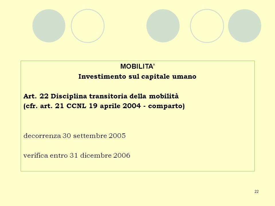 22 MOBILITA Investimento sul capitale umano Art. 22 Disciplina transitoria della mobilità (cfr. art. 21 CCNL 19 aprile 2004 - comparto) decorrenza 30