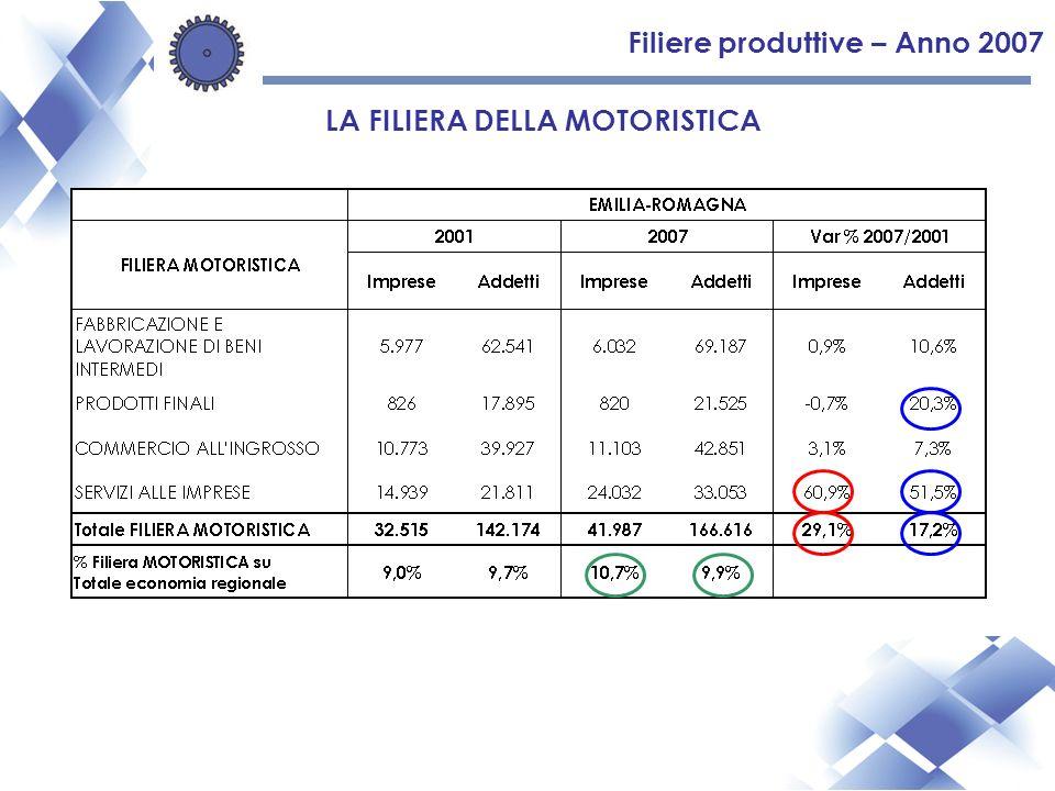 Filiere produttive – Anno 2007 LA FILIERA DELLA MOTORISTICA