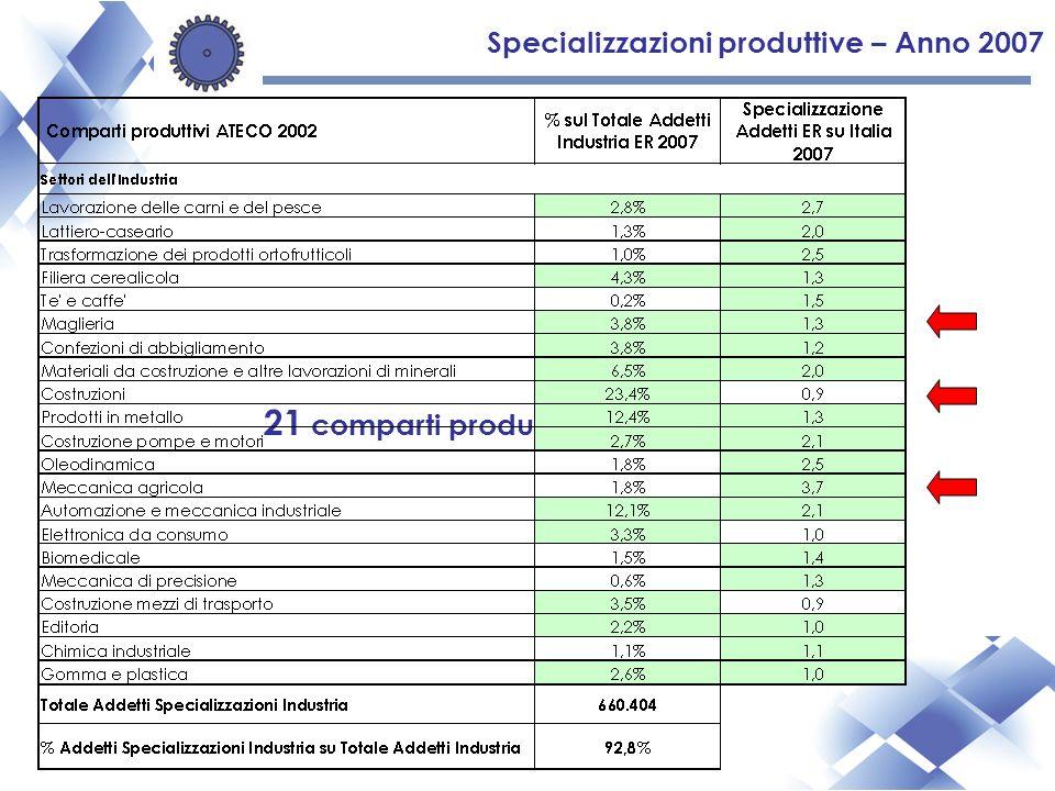 Specializzazioni produttive – Anno 2007 21 comparti produttivi industriali