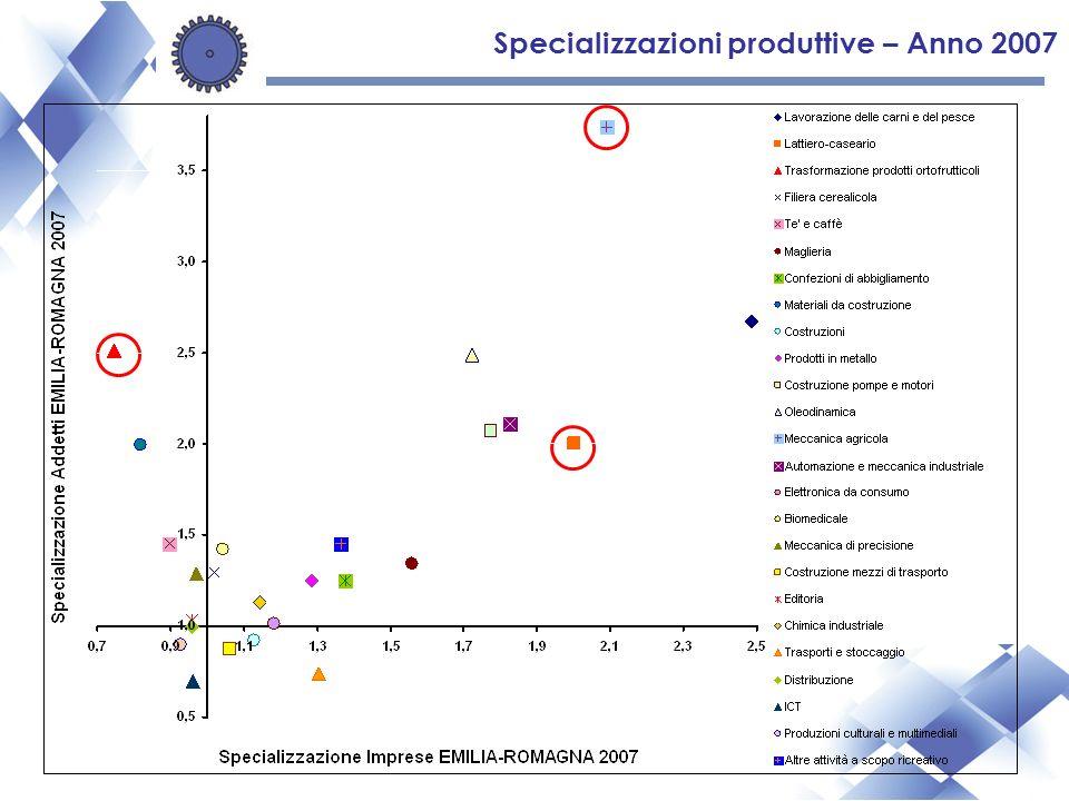 Specializzazioni produttive – Anno 2007
