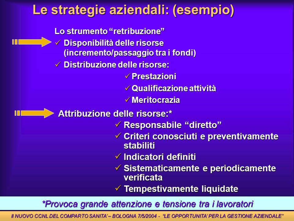 Le strategie aziendali: (esempio) *Provoca grande attenzione e tensione tra i lavoratori Il NUOVO CCNL DEL COMPARTO SANITA – BOLOGNA 7/5/2004 - LE OPP