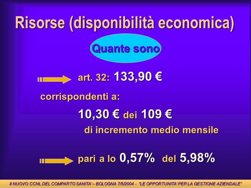 pari a lo 0,57% del 5,98% Risorse (disponibilità economica) Quante sono art. 32: 133,90 art. 32: 133,90 10,30 dei 109 10,30 dei 109 corrispondenti a: