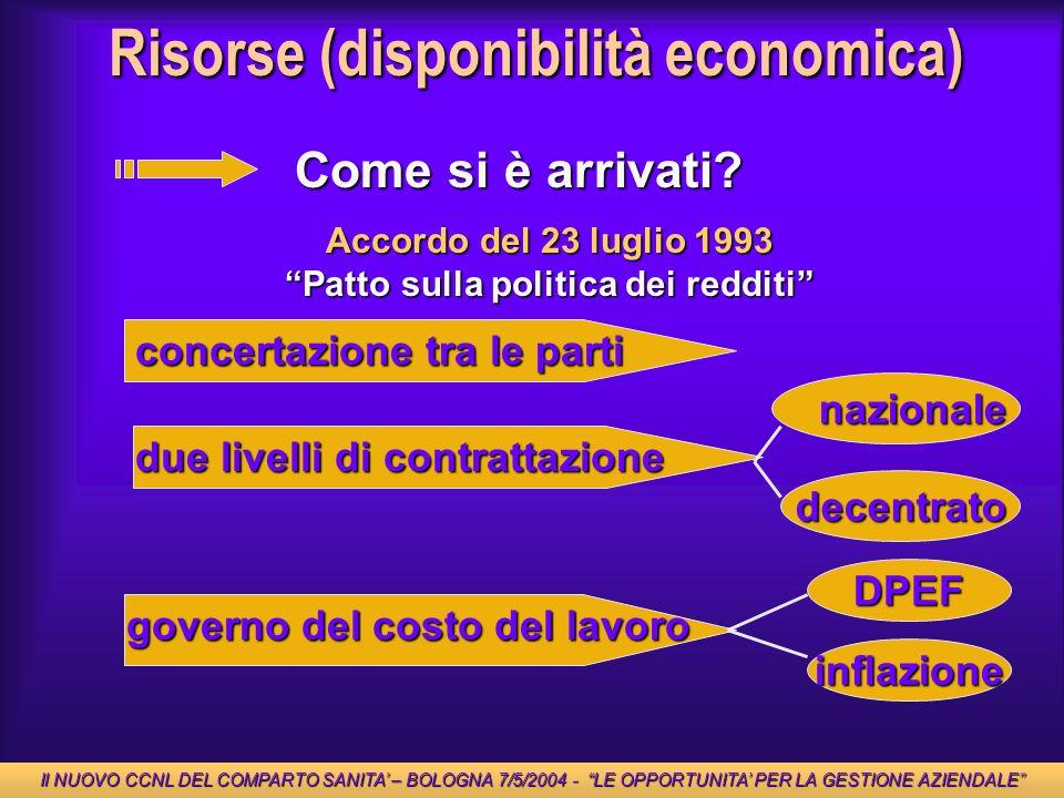 Risorse (disponibilità economica) Come si è arrivati? Accordo del 23 luglio 1993 Patto sulla politica dei redditi concertazione tra le parti due livel