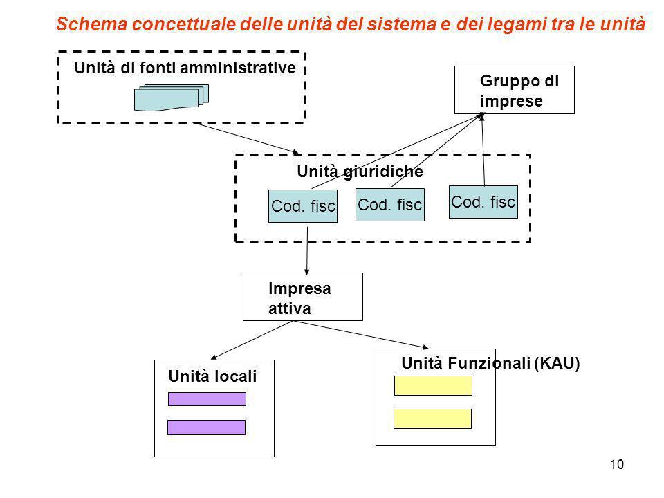 10 Cod. fisc Unità giuridiche Unità di fonti amministrative Impresa attiva Cod. fisc Unità locali Unità Funzionali (KAU) Gruppo di imprese Schema conc
