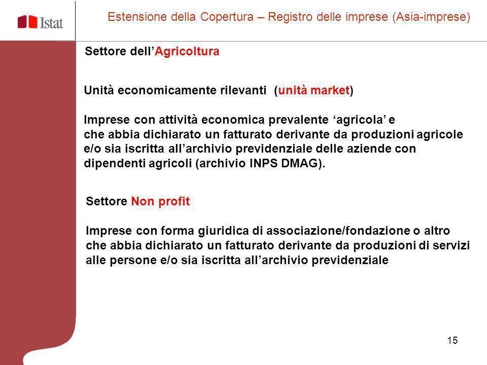 15 Estensione della Copertura – Registro delle imprese (Asia-imprese) Unità economicamente rilevanti (unità market) Imprese con attività economica pre
