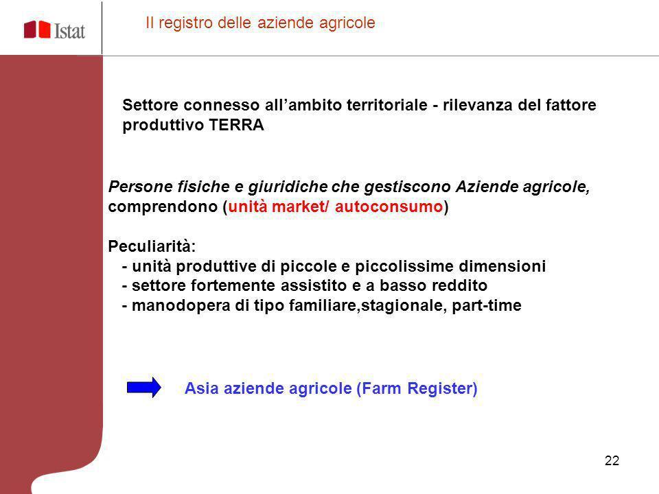 22 Il registro delle aziende agricole Settore connesso allambito territoriale - rilevanza del fattore produttivo TERRA Persone fisiche e giuridiche ch