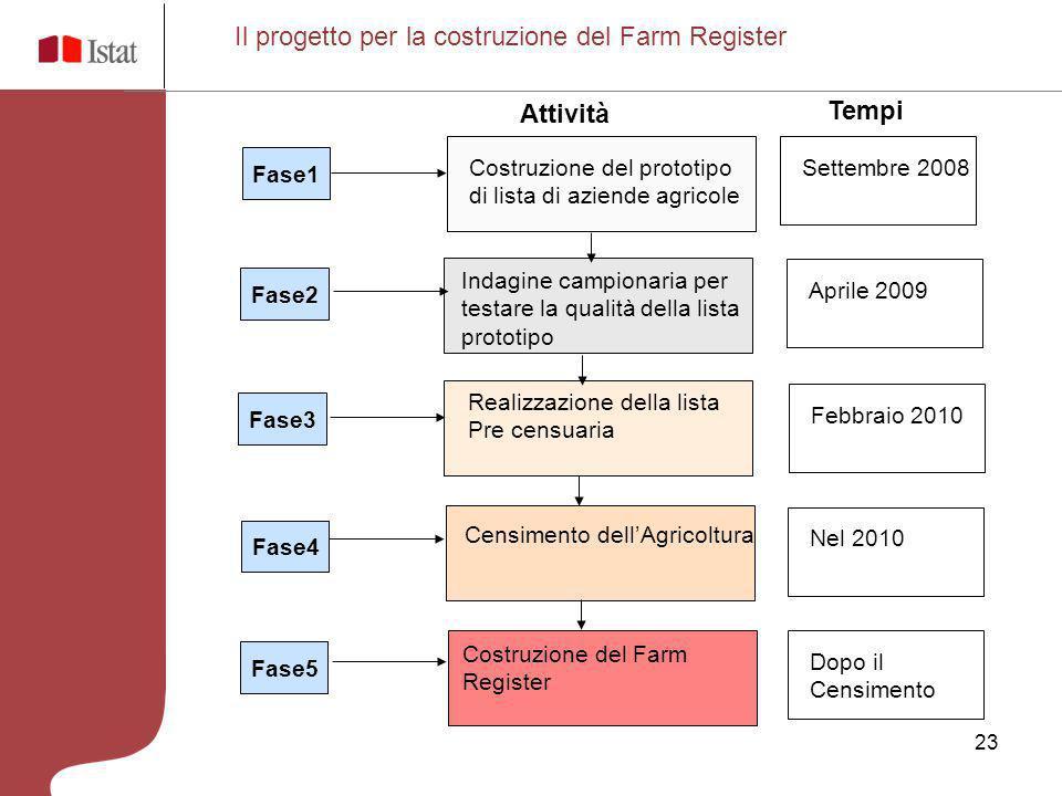 23 Il progetto per la costruzione del Farm Register Fase1 Fase2 Fase3 Fase4 Fase5 Costruzione del prototipo di lista di aziende agricole Indagine camp