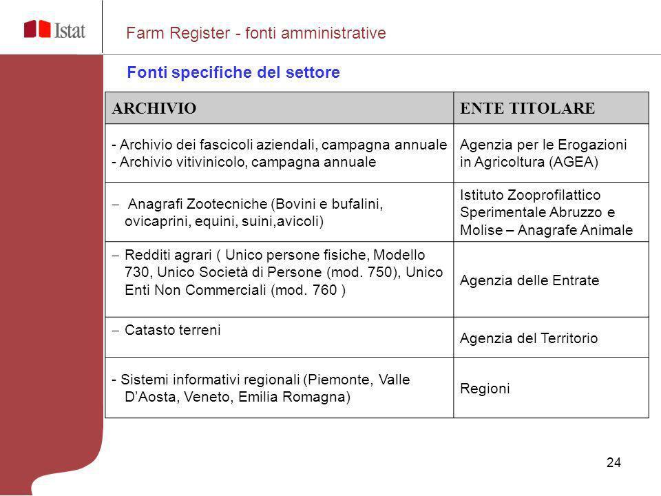 24 ARCHIVIOENTE TITOLARE - Archivio dei fascicoli aziendali, campagna annuale - Archivio vitivinicolo, campagna annuale Agenzia per le Erogazioni in A