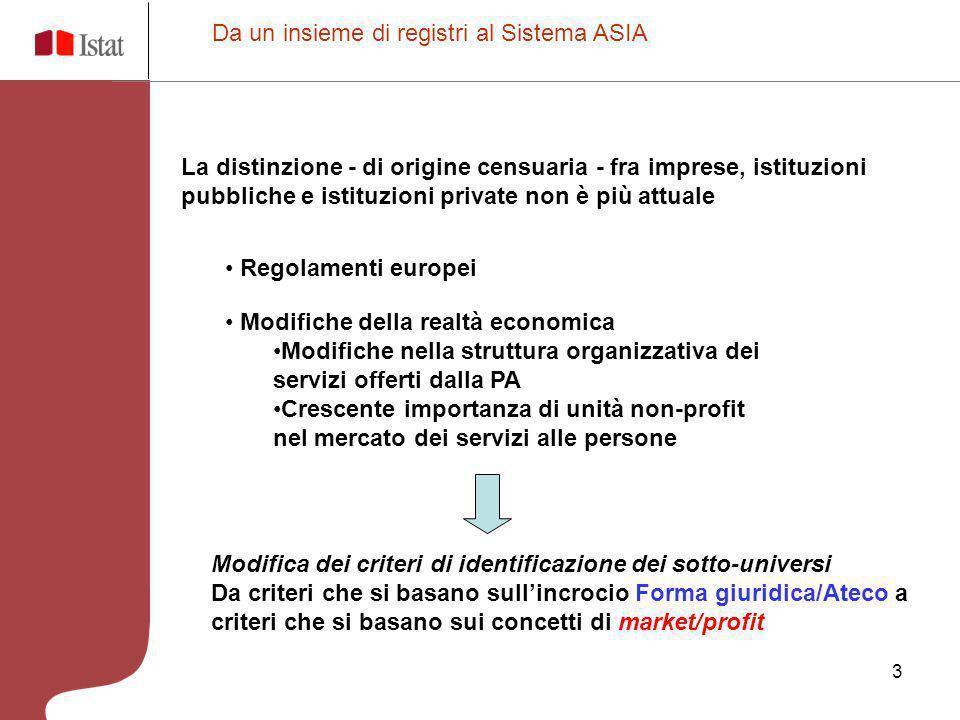 3 Da un insieme di registri al Sistema ASIA La distinzione - di origine censuaria - fra imprese, istituzioni pubbliche e istituzioni private non è più