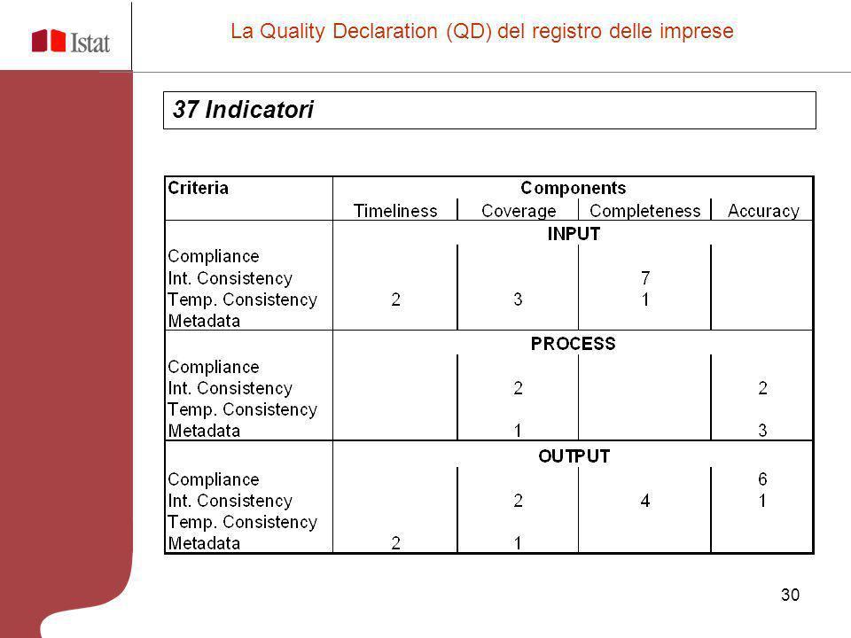 30 La Quality Declaration (QD) del registro delle imprese 37 Indicatori