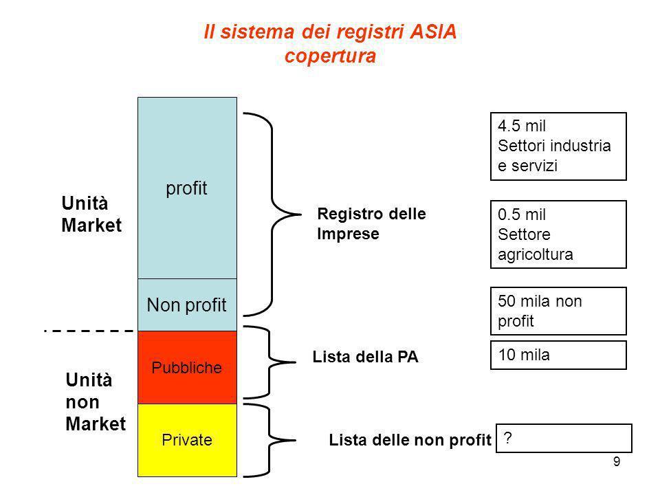 9 Il sistema dei registri ASIA copertura profit Pubbliche Private Non profit Unità Market Unità non Market Registro delle Imprese Lista della PA Lista