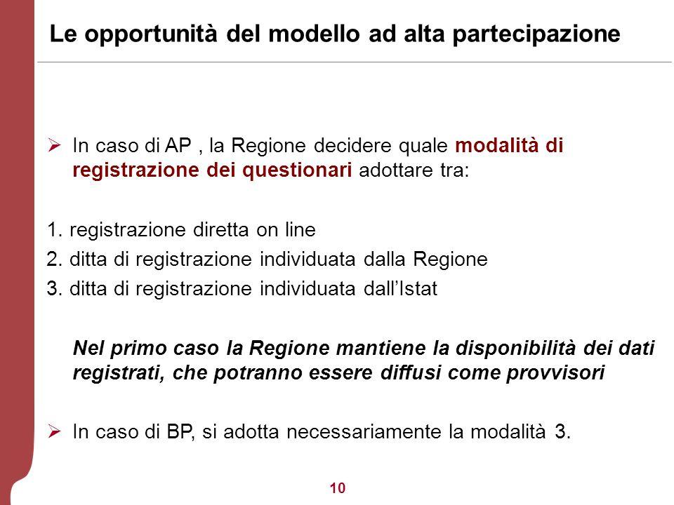 10 Le opportunità del modello ad alta partecipazione In caso di AP, la Regione decidere quale modalità di registrazione dei questionari adottare tra: 1.