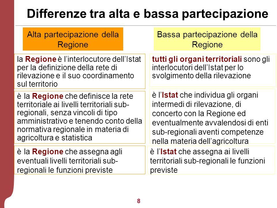 8 Differenze tra alta e bassa partecipazione Bassa partecipazione della Regione Alta partecipazione della Regione la Regione è linterlocutore dellIstat per la definizione della rete di rilevazione e il suo coordinamento sul territorio è la Regione che definisce la rete territoriale ai livelli territoriali sub- regionali, senza vincoli di tipo amministrativo e tenendo conto della normativa regionale in materia di agricoltura e statistica è la Regione che assegna agli eventuali livelli territoriali sub- regionali le funzioni previste è lIstat che individua gli organi intermedi di rilevazione, di concerto con la Regione ed eventualmente avvalendosi di enti sub-regionali aventi competenze nella materia dellagricoltura è lIstat che assegna ai livelli territoriali sub-regionali le funzioni previste tutti gli organi territoriali sono gli interlocutori dellIstat per lo svolgimento della rilevazione