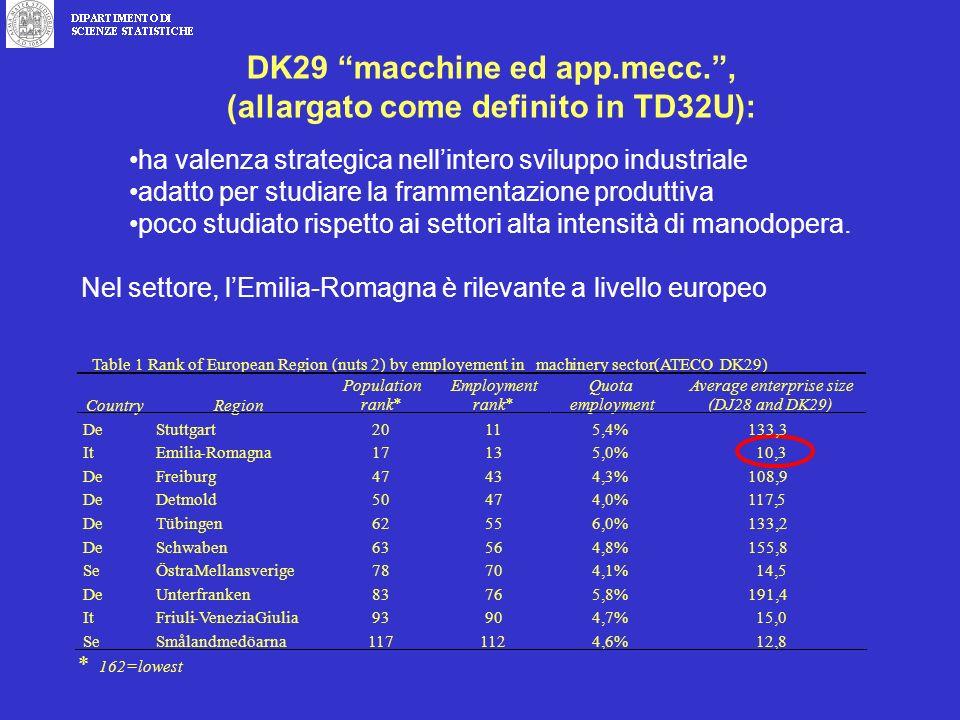 DK29 macchine ed app.mecc., (allargato come definito in TD32U): ha valenza strategica nellintero sviluppo industriale adatto per studiare la frammentazione produttiva poco studiato rispetto ai settori alta intensità di manodopera.