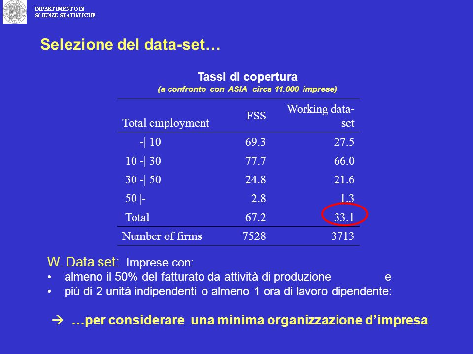 Tassi di copertura (a confronto con ASIA circa 11.000 imprese) Total employment FSS Working data- set -| 1069.327.5 10 -| 3077.766.0 30 -| 5024.821.6 50 |-2.81.3 Total67.233.1 Number of firms75283713 Selezione del data-set… W.