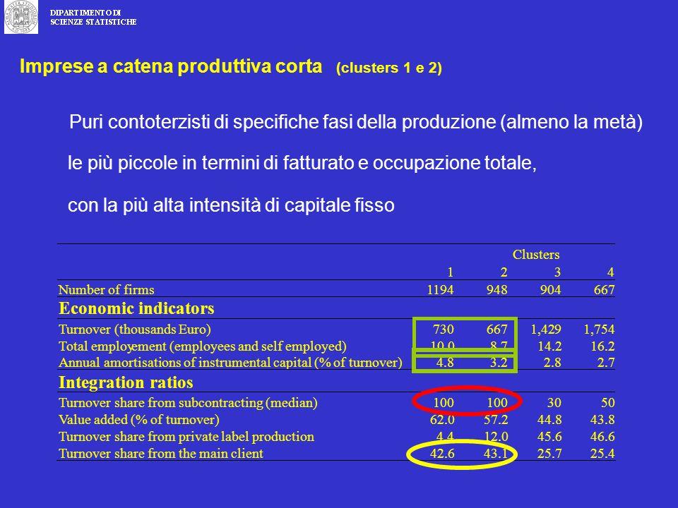 Puri contoterzisti di specifiche fasi della produzione (almeno la metà) Imprese a catena produttiva corta (clusters 1 e 2) le più piccole in termini di fatturato e occupazione totale, con la più alta intensità di capitale fisso