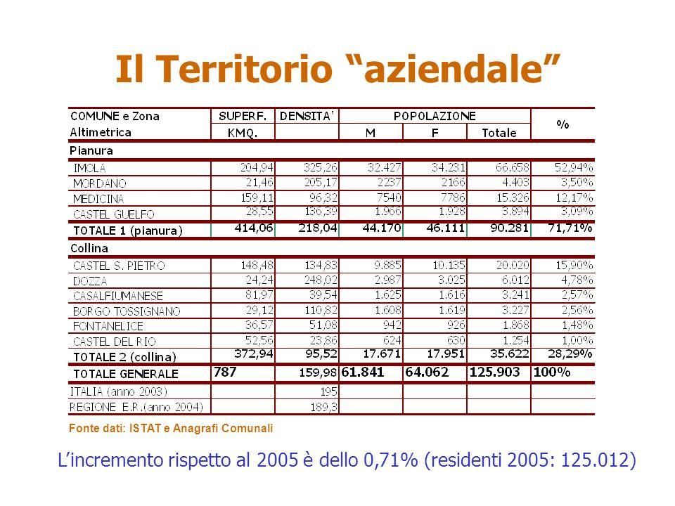 Il Territorio aziendale Fonte dati: ISTAT e Anagrafi Comunali Lincremento rispetto al 2005 è dello 0,71% (residenti 2005: 125.012)