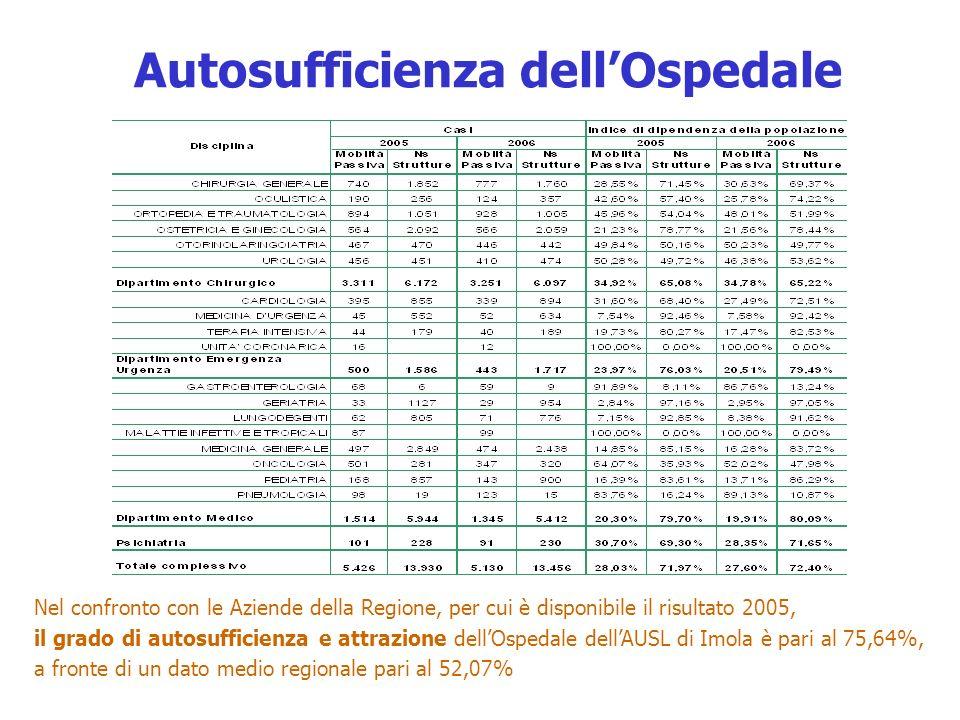 Autosufficienza dellOspedale Nel confronto con le Aziende della Regione, per cui è disponibile il risultato 2005, il grado di autosufficienza e attrazione dellOspedale dellAUSL di Imola è pari al 75,64%, a fronte di un dato medio regionale pari al 52,07%