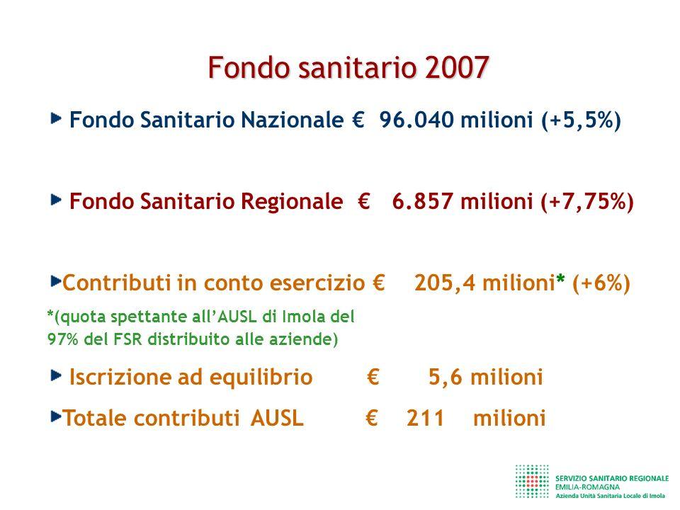 Fondo sanitario 2007 Fondo Sanitario Nazionale 96.040 milioni (+5,5%) Fondo Sanitario Regionale 6.857 milioni (+7,75%) Contributi in conto esercizio 205,4 milioni* (+6%) *(quota spettante allAUSL di Imola del 97% del FSR distribuito alle aziende) Iscrizione ad equilibrio 5,6 milioni Totale contributi AUSL 211 milioni