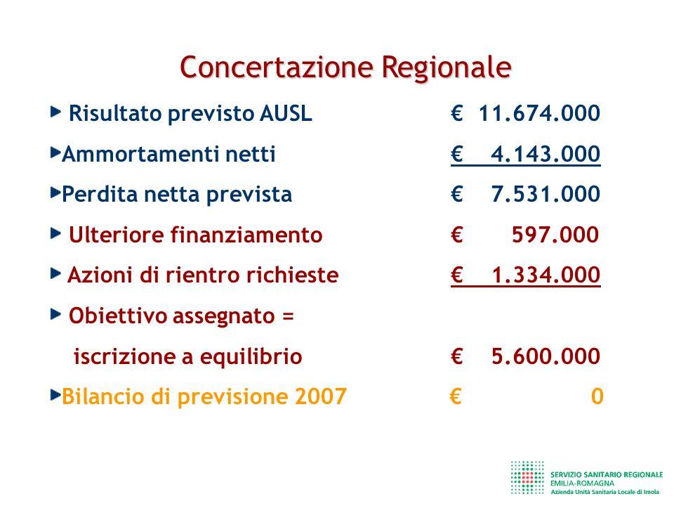 Concertazione Regionale Risultato previsto AUSL 11.674.000 Ammortamenti netti 4.143.000 Perdita netta prevista 7.531.000 Ulteriore finanziamento 597.000 Azioni di rientro richieste 1.334.000 Obiettivo assegnato = iscrizione a equilibrio 5.600.000 Bilancio di previsione 2007 0