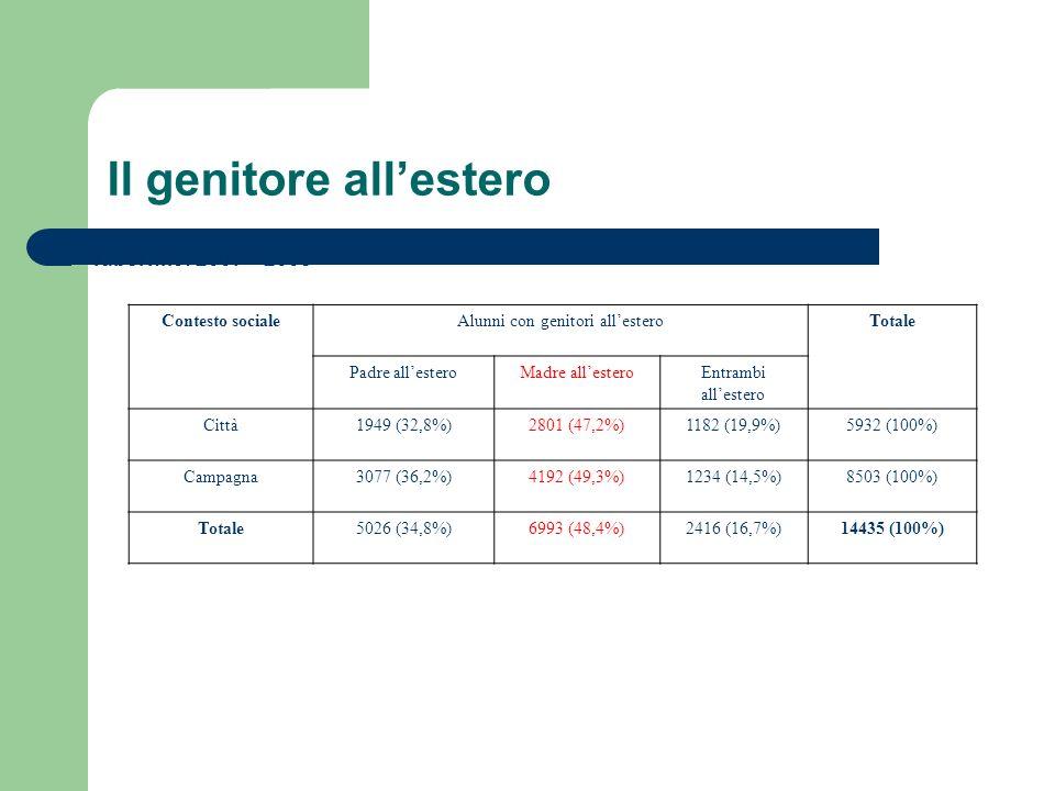 Il genitore allestero Tabel nr.5: 2007 – 2008 Contesto socialeAlunni con genitori allesteroTotale Padre allesteroMadre allesteroEntrambi allestero Città1949 (32,8%)2801 (47,2%)1182 (19,9%)5932 (100%) Campagna3077 (36,2%)4192 (49,3%)1234 (14,5%)8503 (100%) Totale5026 (34,8%)6993 (48,4%)2416 (16,7%)14435 (100%)