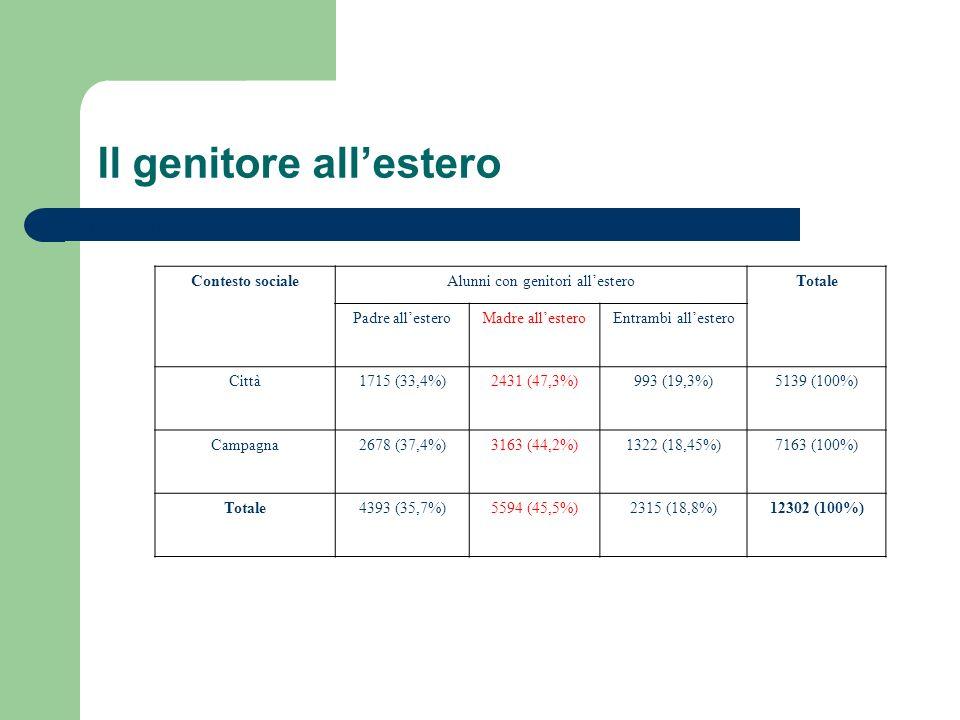 Il genitore allestero Tabel nr.6: 2008 – 2009 Contesto socialeAlunni con genitori allesteroTotale Padre allesteroMadre allesteroEntrambi allestero Città1715 (33,4%)2431 (47,3%)993 (19,3%)5139 (100%) Campagna2678 (37,4%)3163 (44,2%)1322 (18,45%)7163 (100%) Totale4393 (35,7%)5594 (45,5%)2315 (18,8%)12302 (100%)