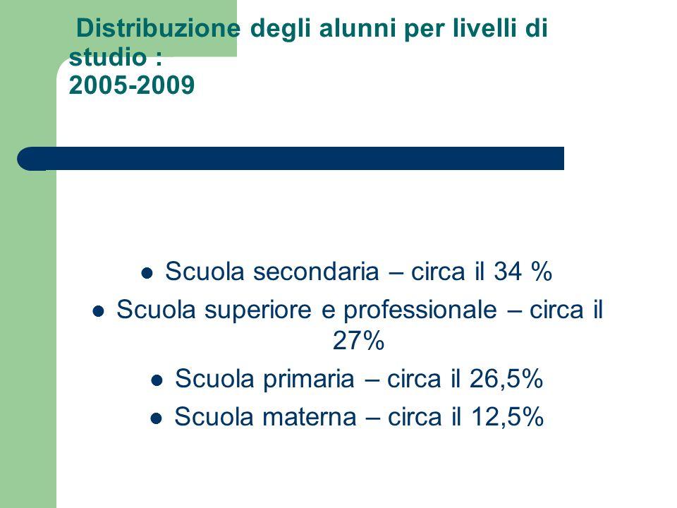 Distribuzione degli alunni per livelli di studio : 2005-2009 Scuola secondaria – circa il 34 % Scuola superiore e professionale – circa il 27% Scuola primaria – circa il 26,5% Scuola materna – circa il 12,5%