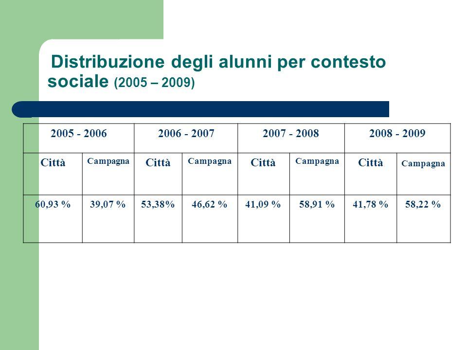 Distribuzione degli alunni per contesto sociale (2005 – 2009) 2005 - 20062006 - 20072007 - 20082008 - 2009 Città Campagna Città Campagna Città Campagna Città Campagna 60,93 %39,07 %53,38%46,62 %41,09 %58,91 %41,78 %58,22 %