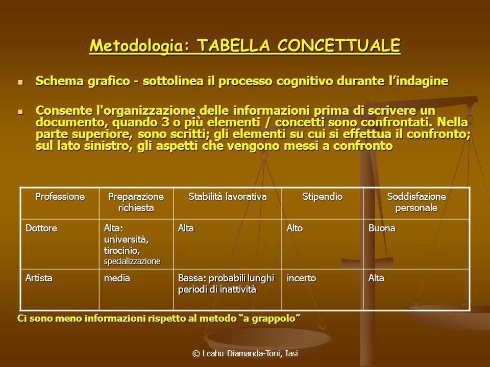 © Leahu Diamanda-Toni, Iasi Metodologia: TABELLA CONCETTUALE Schema grafico - sottolinea il processo cognitivo durante lindagine Schema grafico - sott