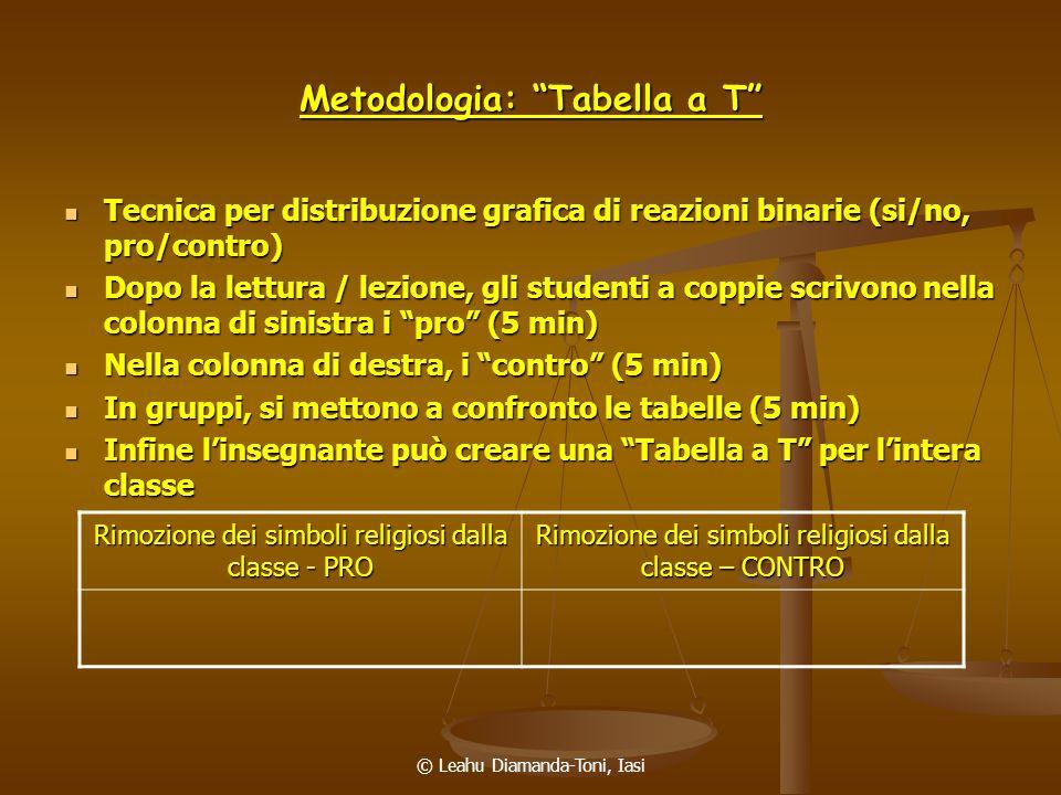 © Leahu Diamanda-Toni, Iasi Metodologia: Tabella a T Tecnica per distribuzione grafica di reazioni binarie (si/no, pro/contro) Tecnica per distribuzio