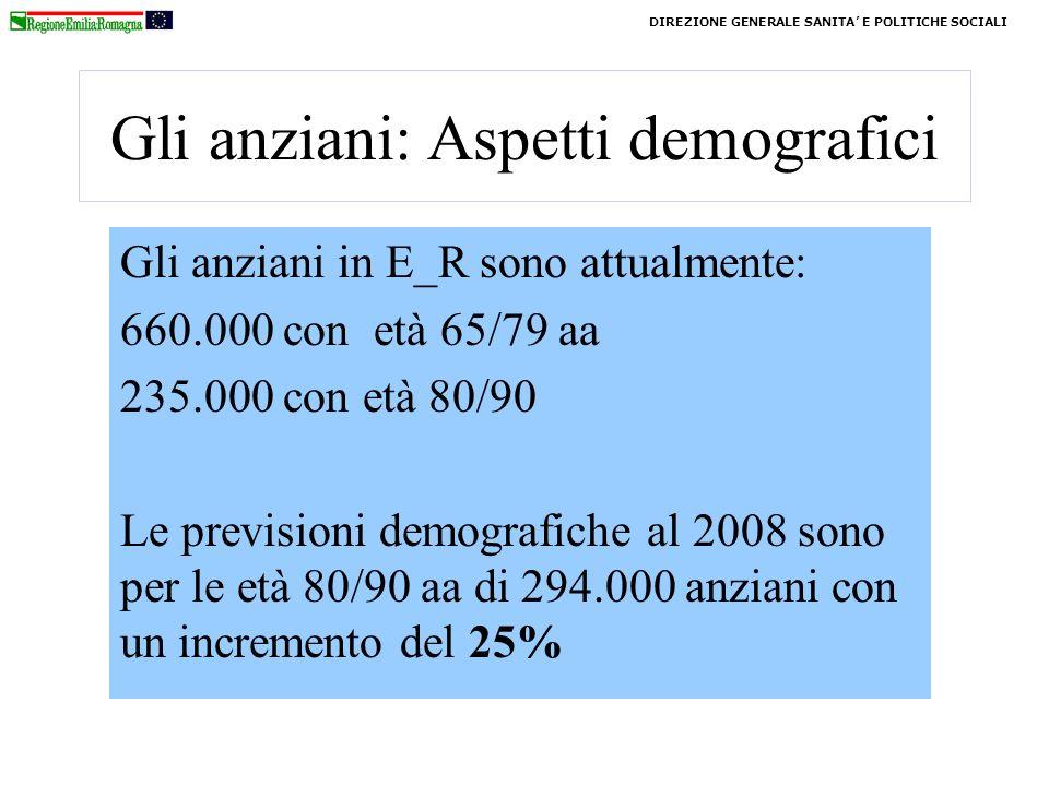 Gli anziani: Aspetti demografici Gli anziani in E_R sono attualmente: 660.000 con età 65/79 aa 235.000 con età 80/90 Le previsioni demografiche al 2008 sono per le età 80/90 aa di 294.000 anziani con un incremento del 25% DIREZIONE GENERALE SANITA E POLITICHE SOCIALI