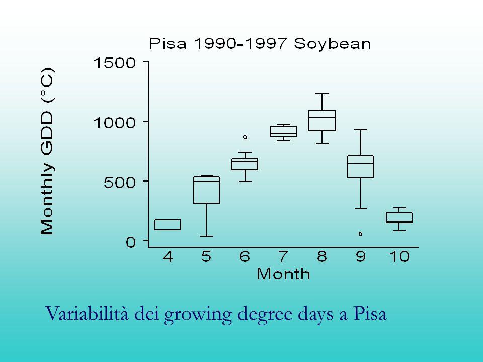Variabilità dei growing degree days a Pisa