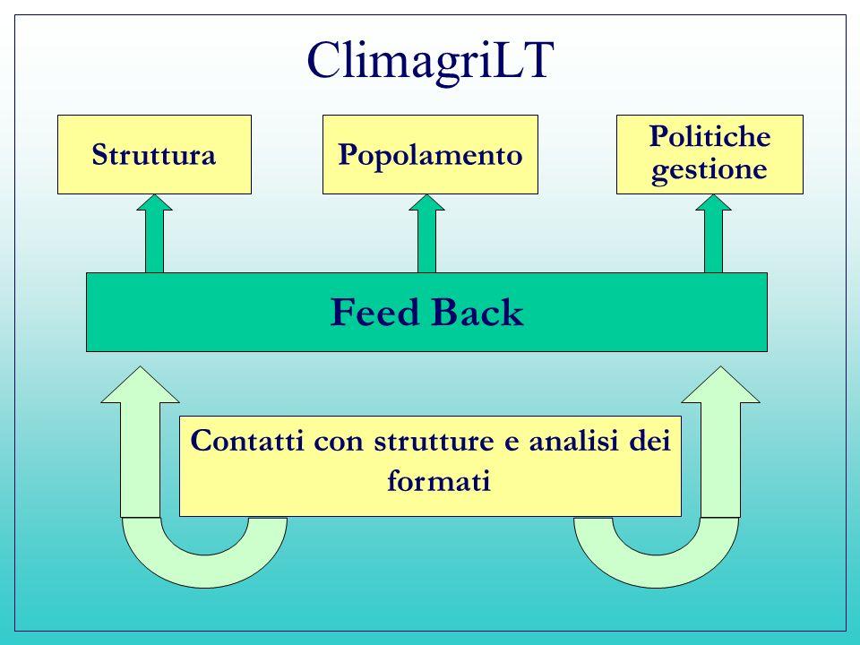 ClimagriLT Contatti con strutture e analisi dei formati StrutturaPopolamento Politiche gestione Feed Back
