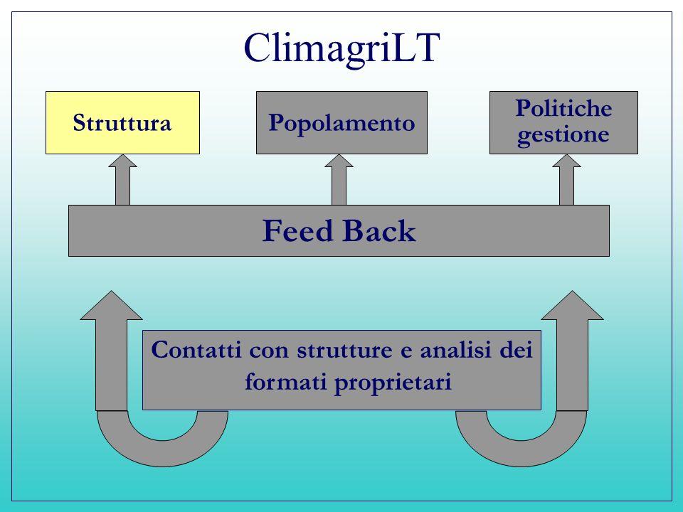 ClimagriLT Struttura Contatti con strutture e analisi dei formati proprietari Popolamento Politiche gestione Feed Back