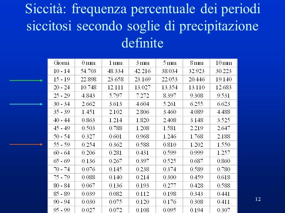 12 Siccità: frequenza percentuale dei periodi siccitosi secondo soglie di precipitazione definite
