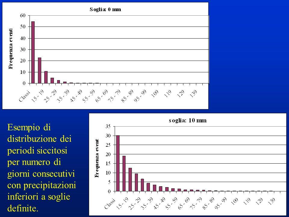 13 Esempio di distribuzione dei periodi siccitosi per numero di giorni consecutivi con precipitazioni inferiori a soglie definite.