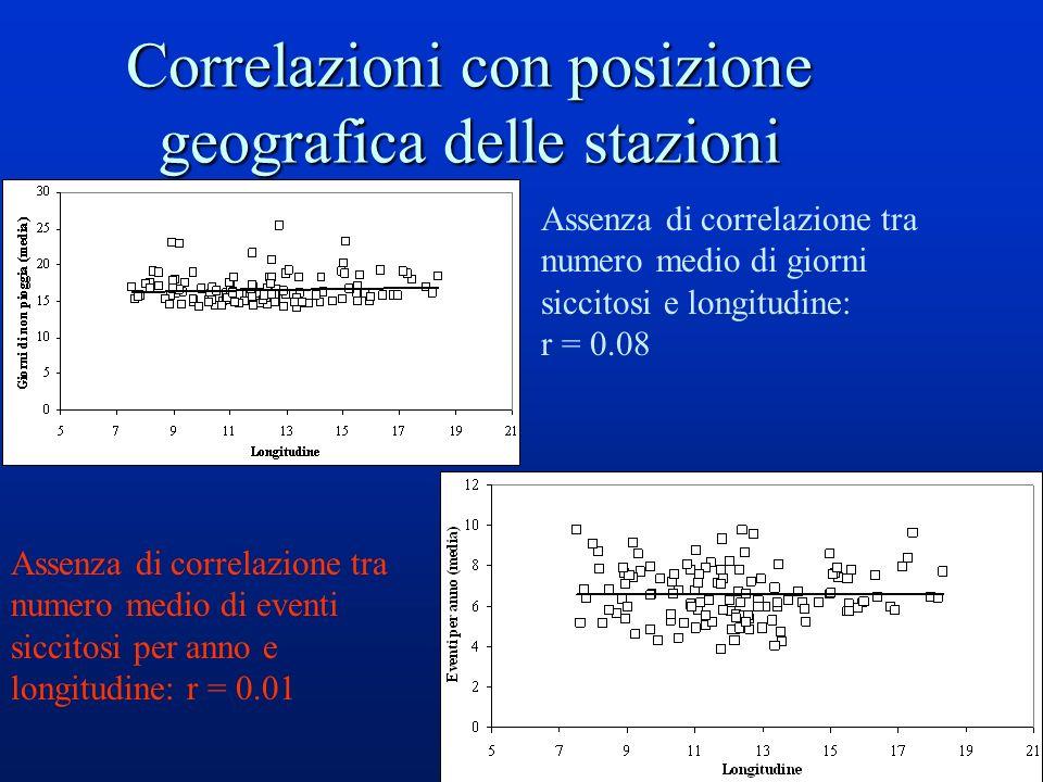 16 Correlazioni con posizione geografica delle stazioni Assenza di correlazione tra numero medio di giorni siccitosi e longitudine: r = 0.08 Assenza di correlazione tra numero medio di eventi siccitosi per anno e longitudine: r = 0.01