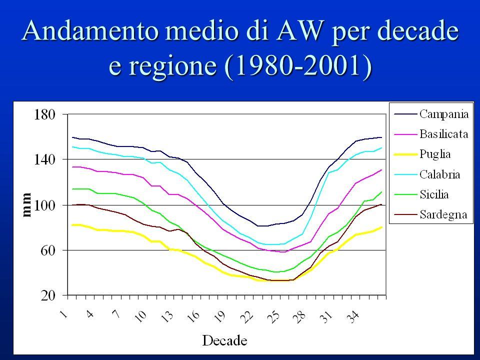 35 Andamento medio di AW per decade e regione (1980-2001)