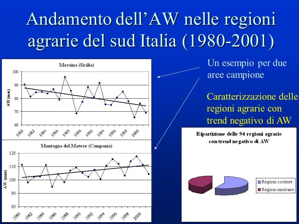 36 Andamento dellAW nelle regioni agrarie del sud Italia (1980-2001) Un esempio per due aree campione Caratterizzazione delle regioni agrarie con trend negativo di AW