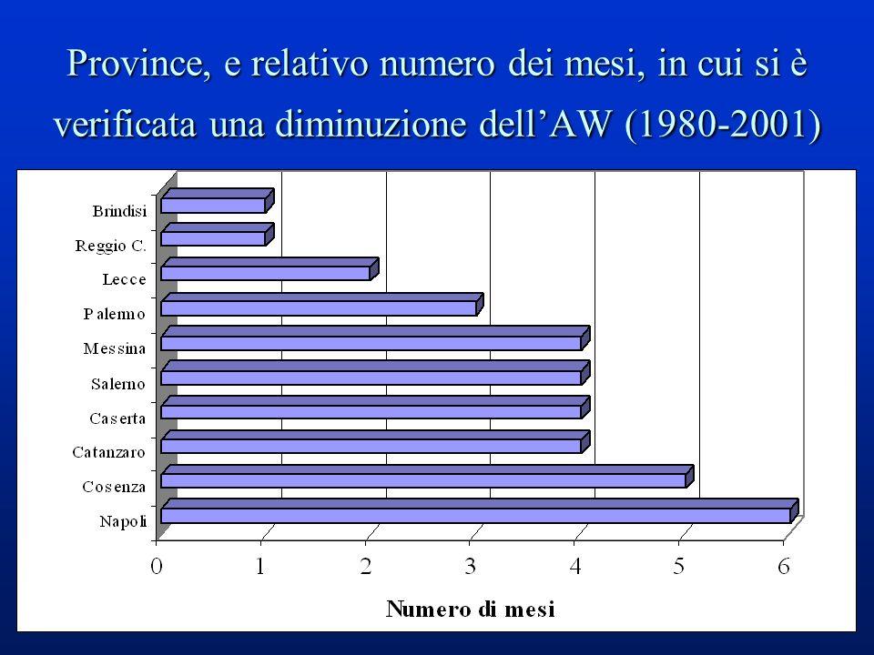 37 Province, e relativo numero dei mesi, in cui si è verificata una diminuzione dellAW (1980-2001)