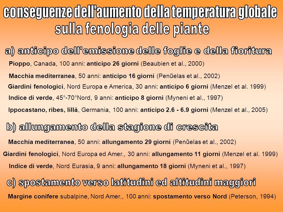 Pioppo, Canada, 100 anni: anticipo 26 giorni (Beaubien et al., 2000) Macchia mediterranea, 50 anni: anticipo 16 giorni (Penũelas et al., 2002) Giardin