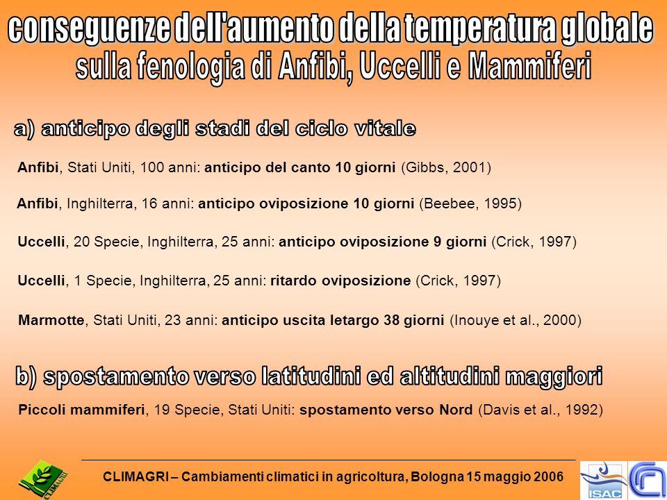 Anfibi, Stati Uniti, 100 anni: anticipo del canto 10 giorni (Gibbs, 2001) Anfibi, Inghilterra, 16 anni: anticipo oviposizione 10 giorni (Beebee, 1995) Uccelli, 20 Specie, Inghilterra, 25 anni: anticipo oviposizione 9 giorni (Crick, 1997) Uccelli, 1 Specie, Inghilterra, 25 anni: ritardo oviposizione (Crick, 1997) Marmotte, Stati Uniti, 23 anni: anticipo uscita letargo 38 giorni (Inouye et al., 2000) Piccoli mammiferi, 19 Specie, Stati Uniti: spostamento verso Nord (Davis et al., 1992) CLIMAGRI – Cambiamenti climatici in agricoltura, Bologna 15 maggio 2006