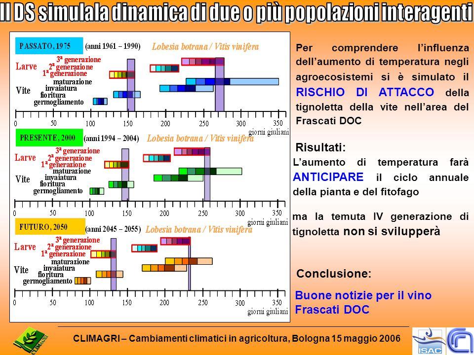 CLIMAGRI – Cambiamenti climatici in agricoltura, Bologna 15 maggio 2006 Laumento di temperatura farà ANTICIPARE il ciclo annuale della pianta e del fi