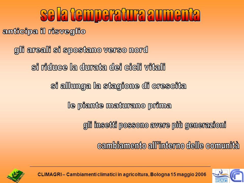 Reaùmur, 1735 Boussignault, 1837 De Gasparin, 1844 Coutagne, 1882 Price, 1909Janisch, 1933Stinner, 1974 Logan,1976 R = R[T] Sharpe & D.M, 1977 0.01 0.02 0.03 0.04 Tasso R k [ T ] [ d -1 ] 0.05 Temperatura (°C)