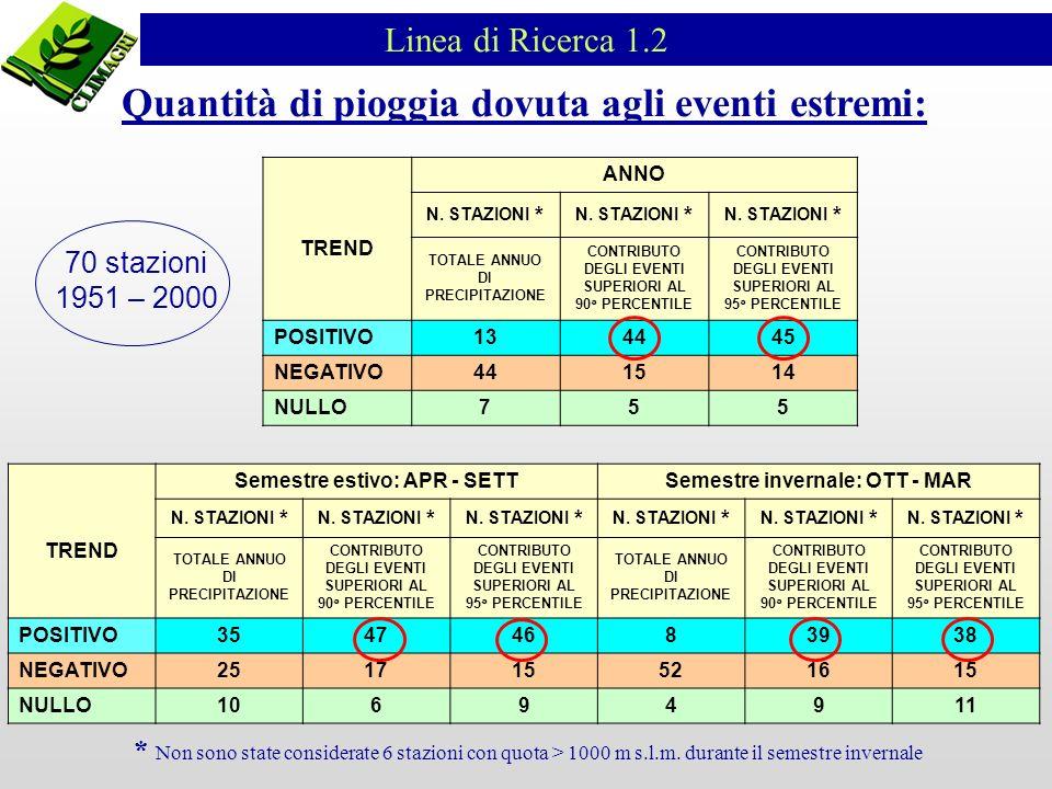 Linea di Ricerca 1.2 TREND ANNO N.