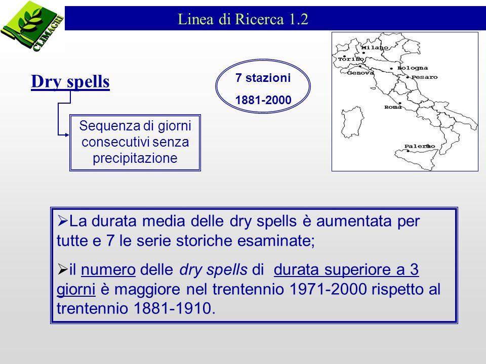 Dry spells Sequenza di giorni consecutivi senza precipitazione La durata media delle dry spells è aumentata per tutte e 7 le serie storiche esaminate;