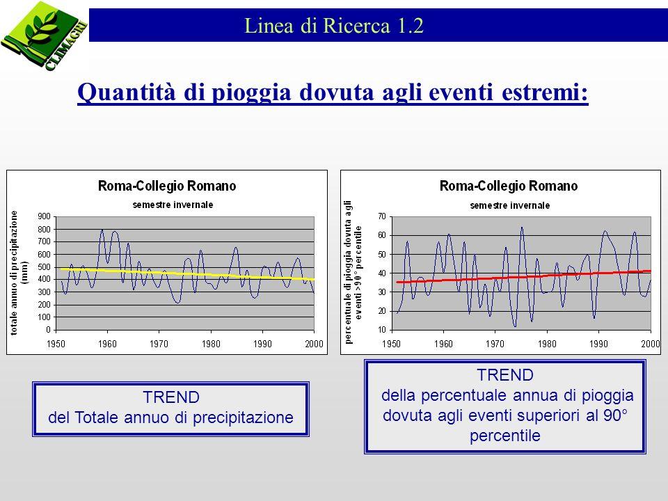 TREND del Totale annuo di precipitazione TREND della percentuale annua di pioggia dovuta agli eventi superiori al 90° percentile Linea di Ricerca 1.2