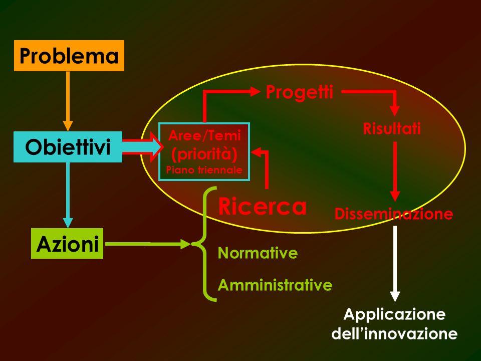 Problema Azioni Normative Ricerca Amministrative Aree/Temi (priorità) Piano triennale Progetti Risultati Disseminazione Applicazione dellinnovazione Obiettivi