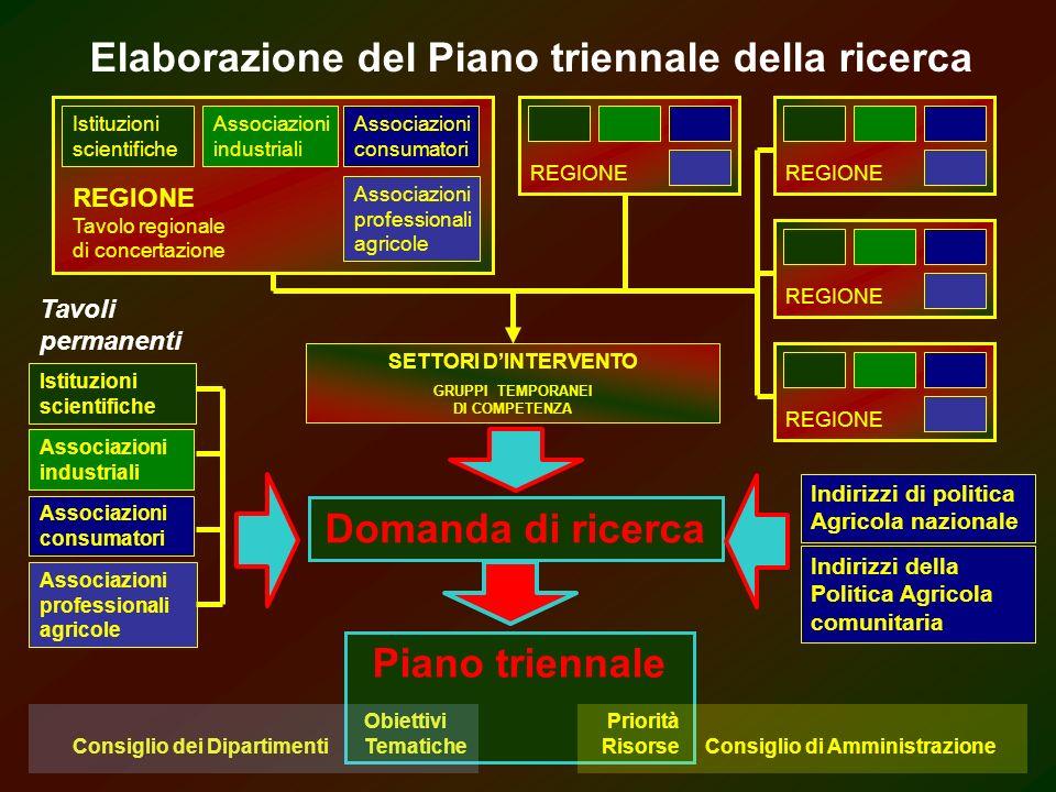INDIRIZZI PER LA RICERCA E LA SPERIMENTAZIONE IN AGRICOLTURA CONFERENZA DEI PRESIDENTI DELLE REGIONI E DELLE PROVINCE AUTONOME Rete Interregionale per la Ricerca Agraria, Forestale, Acquacoltura e Pesca Piano triennale Nazionale della Ricerca (2004-2006) OBIETTIVI ED AZIONI PRIORITARIE INDIVIDUATE DAL GRUPPO DEI REFERENTI PER LA RICERCA E SPERIMENTAZIONE AGRARIA, FORESTALE, ACQUACOLTURA E PESCA.